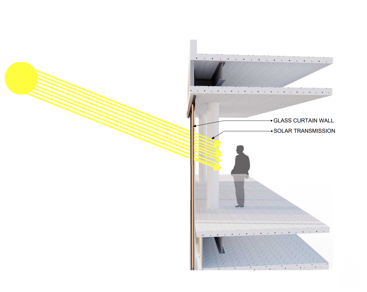 What is Solar Heat Gain and How Do Tensile Membrane Facades Help?