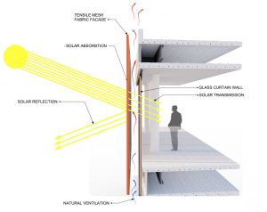 Solar Heat Gain and Tensile Membrane Facades